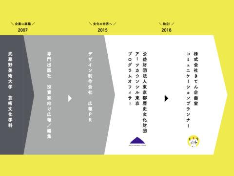きてん企画室 ✕ アートプロジェクト 活動紹介
